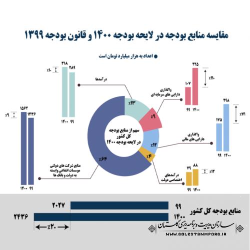 مقایسه منابع بودجه در لایحه بودجه 1400 و قانون بودجه 1399
